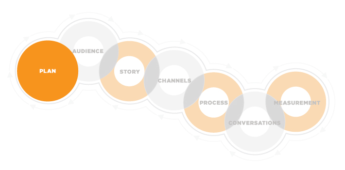 Content Marketing Framework Plan