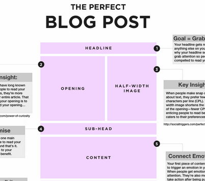 topic-the perfect blog post