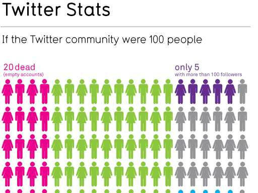twitter stats-cool visualizations