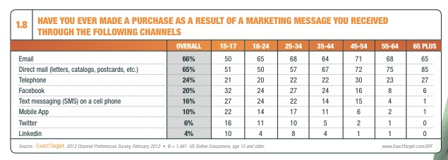 effective-content-marketing-exacttarget-purchase