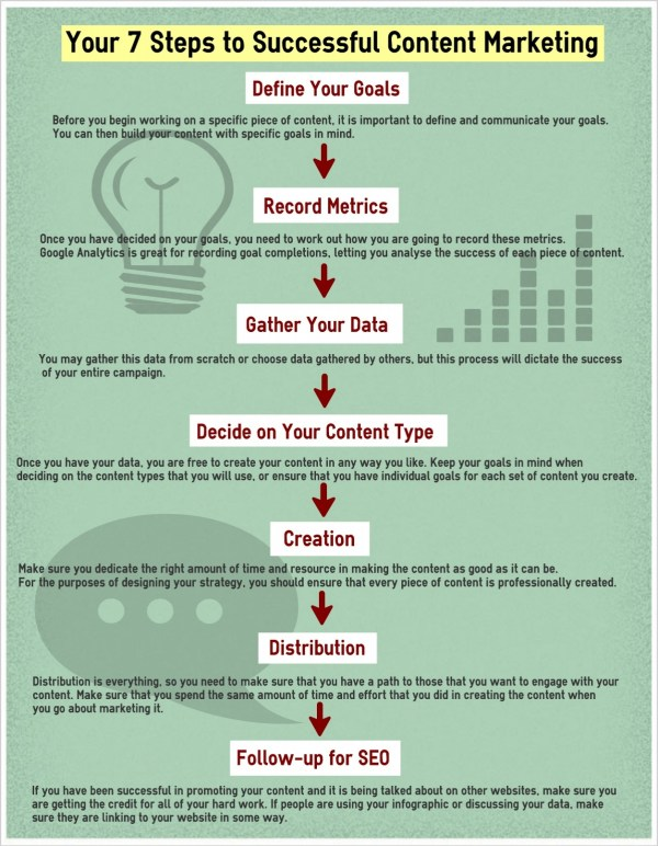 What are the steps in creating a marketing strategy 2013