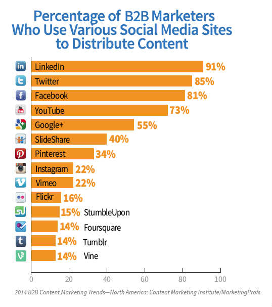 graph showing use of social media