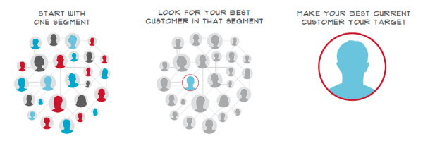make best current customer target