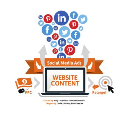 social media ads-website content