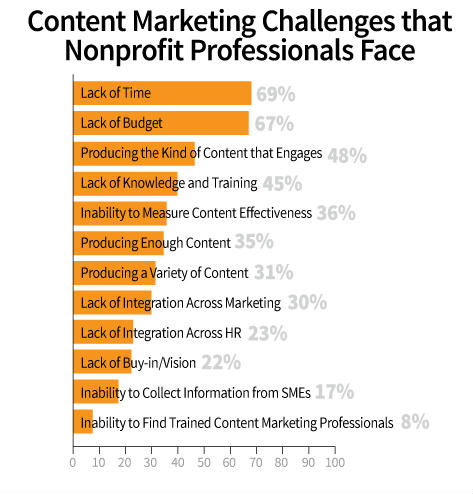 Nonprofit Content Marketing Research Successes and Challenges - budget non profit