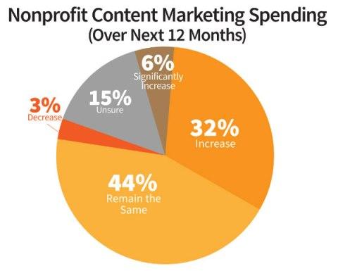 nonprofit spending pie chart