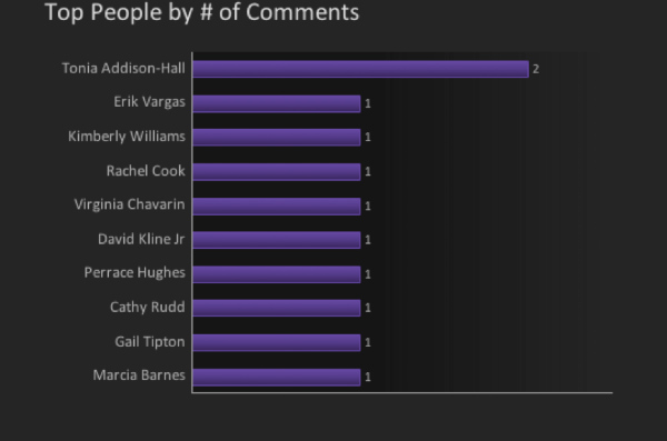 top people-number of comments-chart
