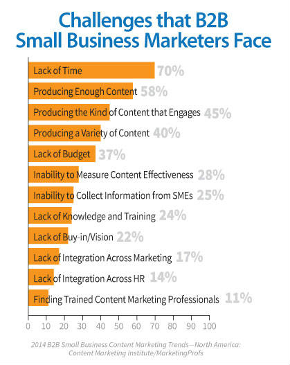 bar chart-b2b marketer challenges
