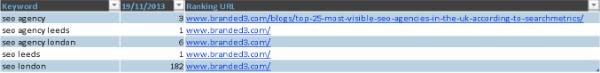 keyword ranking results table