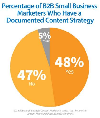 pie chart-marketers-documented content strategy