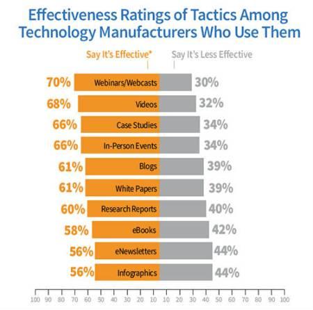 chart-effectiveness tech manufacturers