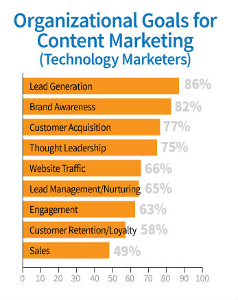 chart-organizational goals content marketing