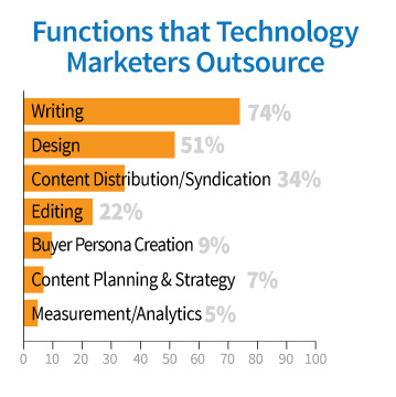 chart-functions outsourced