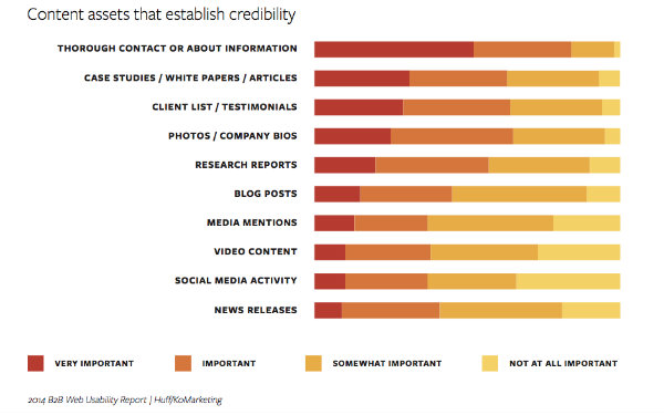 How to establish credibility on your website
