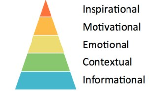 colorful pyramid-inspirational to informational