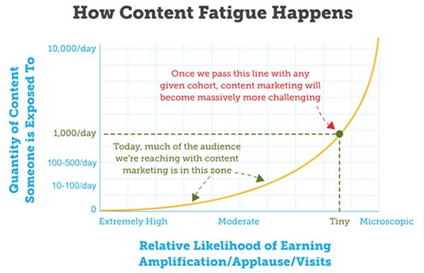 http://contentmarketinginstitute.com/2014/11/5-mistakes-hold-back-your-content-marketing/