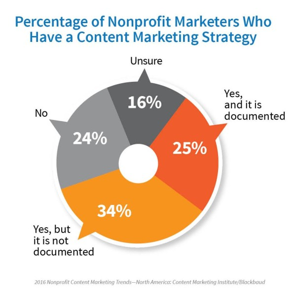 5 Things That Can Make Nonprofit Marketers More Effective New Research