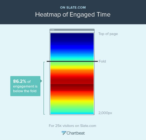 Heatmap-of-engaged-time