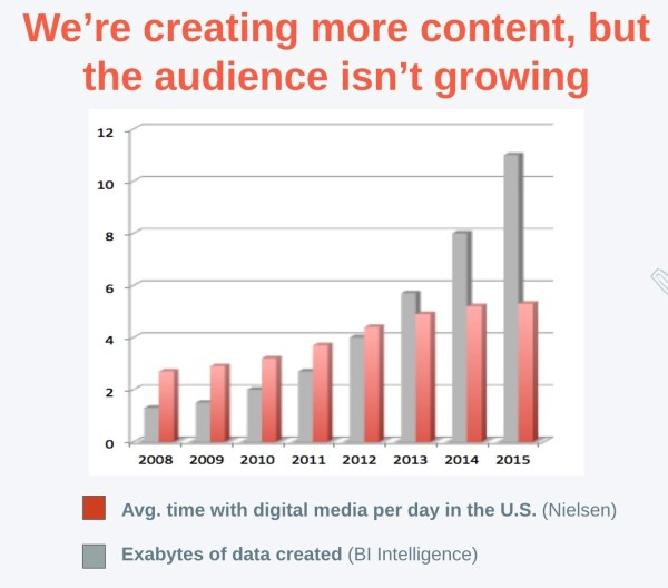 Data-Growing-Audience-Not