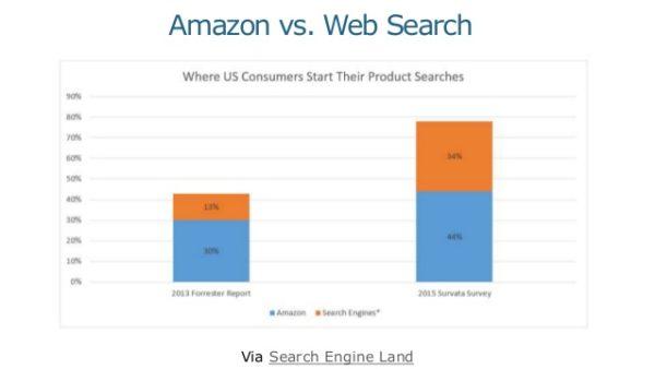 AmazonvWebSearch