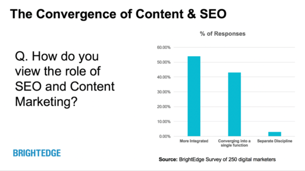 convergence-content-seo