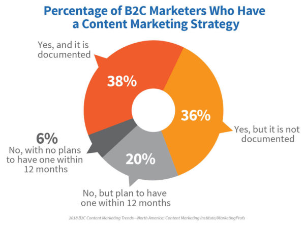 Are B2C Content Marketing Teams Getting What They Need to Succeed?