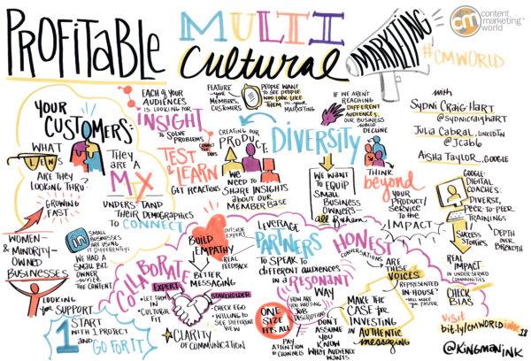 Multicultural Marketing Get Started
