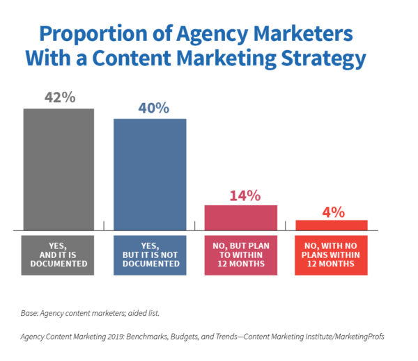 Do Agencies Practice the Content Marketing They Preach? New Research