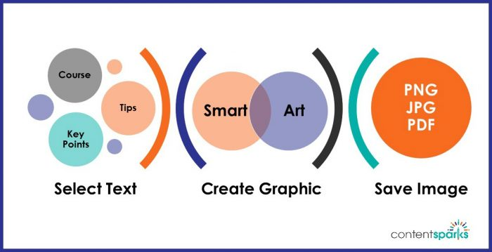 How to Create Graphics in PowerPoint with Smart Art Content Sparks - create graphics