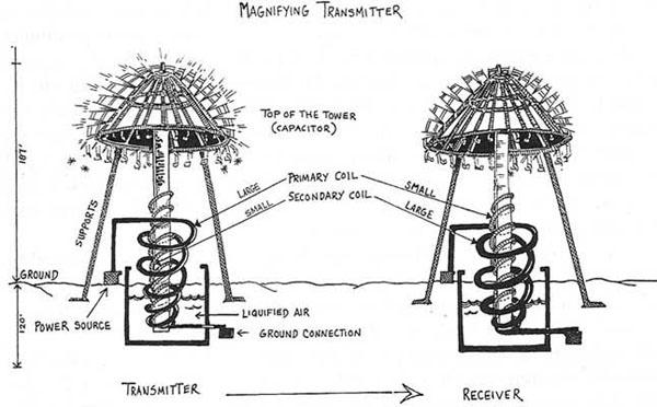 Tesla Diagrama del motor