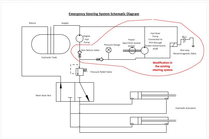 Design of Emergency Steering System for Heavy Duty Trucks  Create