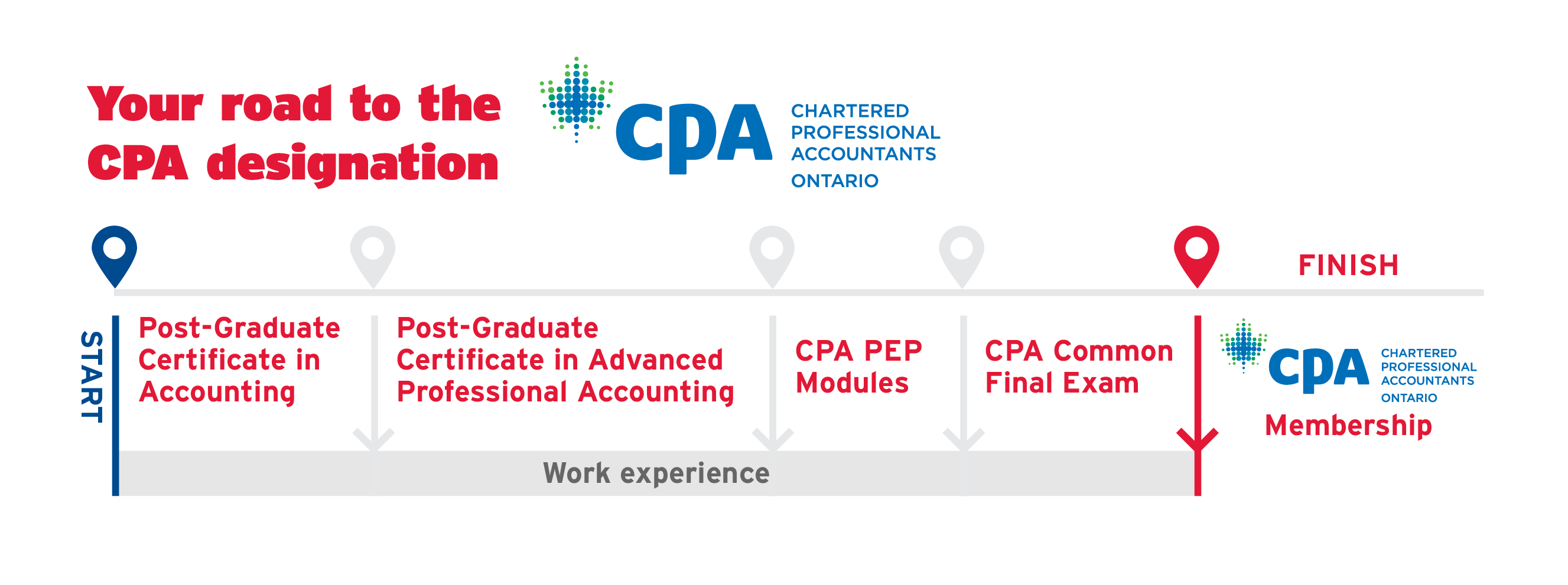 Chartered Accountant Cpa Post Graduate Certificate In Accounting School Of Continuing Studies