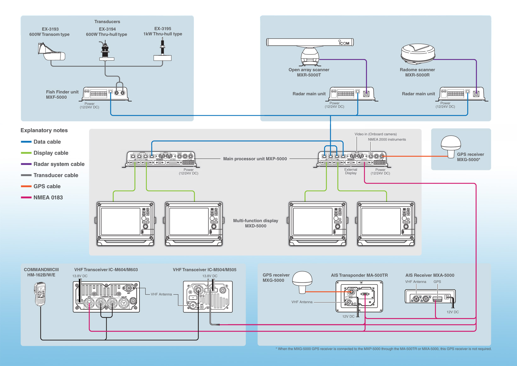Ais Gps Wiring Diagram Auto Electrical For A Standard Horizon Vhf Radio