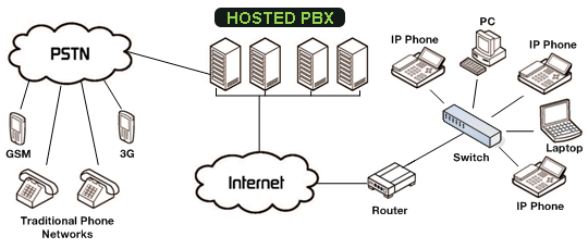 ip pbx wiring diagram