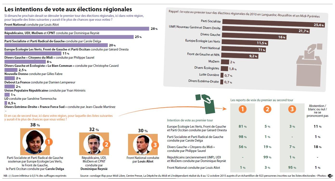 sondage_grande_region_grande