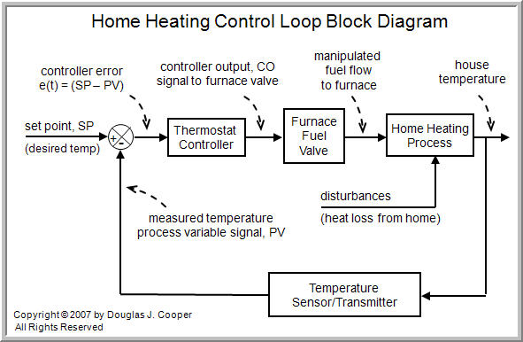 The Components of a Control Loop \u2013 Control Guru - process block diagram