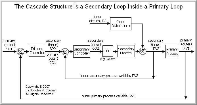 An Implementation Recipe for Cascade Control \u2013 Control Guru - process block diagram