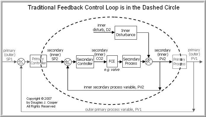 The Cascade Control Architecture \u2013 Control Guru - process block diagram