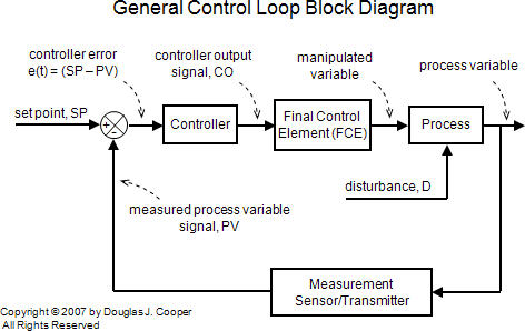 The P-Only Control Algorithm \u2013 Control Guru