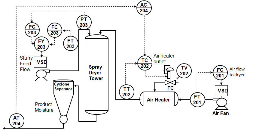 process flow diagram for a spray dryer