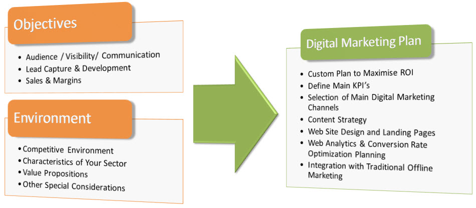 Digital Marketing Strategy - Conversion Makers