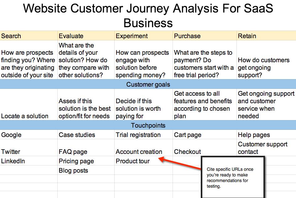 customer journey map website analysis spreadsheet