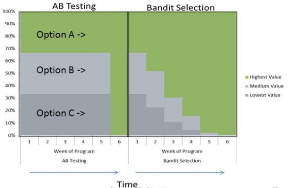 A/B Testing Mastery From Beginner to Pro in a Blog Post