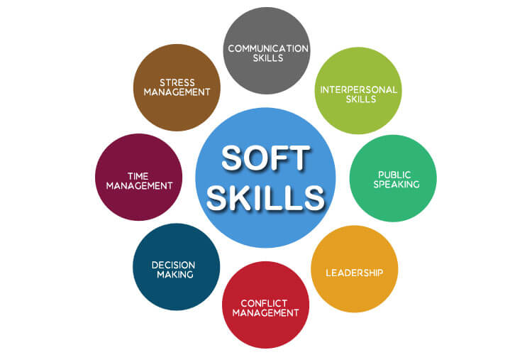 Soft Skills Does your tech have them? - CookieBytes Technologies Blog
