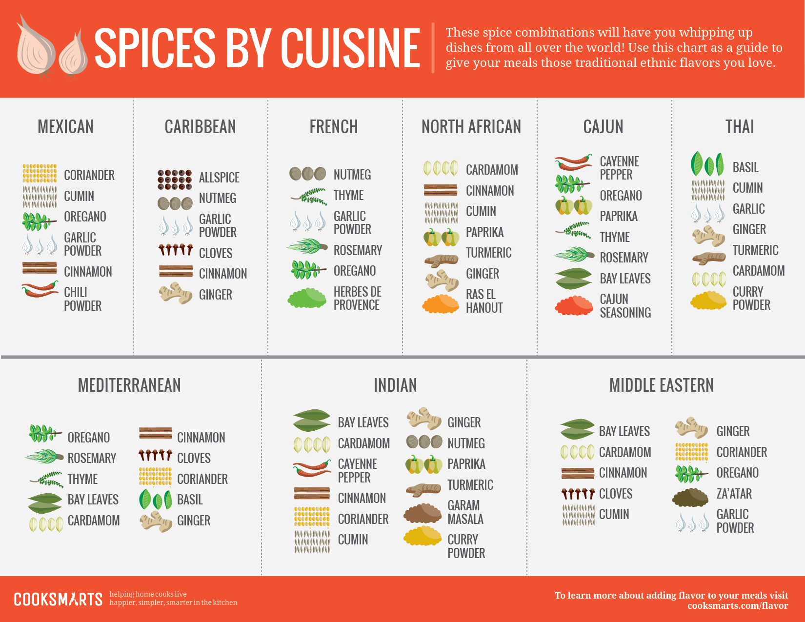 Ethnic Cuisine Book Our Infographic Guide To Flavoring With Spices Cook Smarts