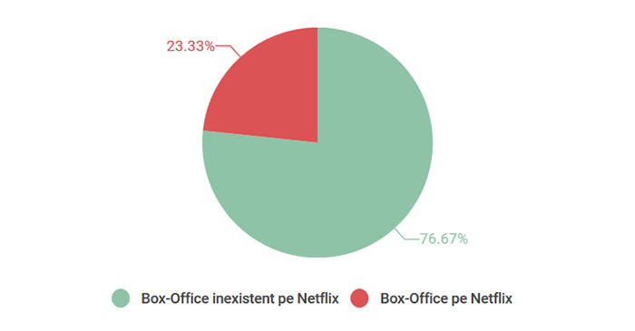 top-box-office-procent-netflix-romania