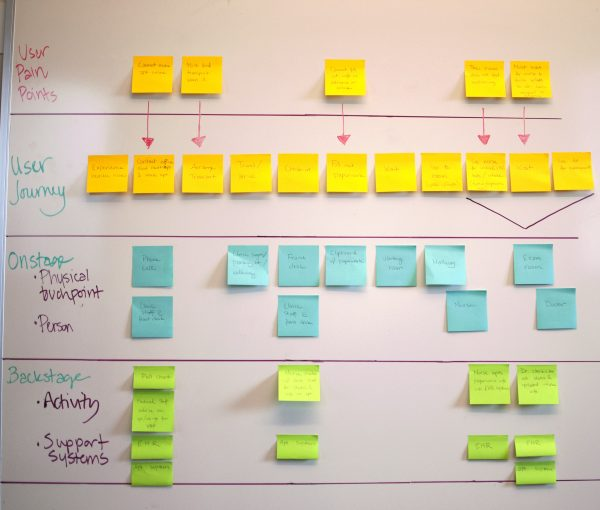 Human-Centered Design Tools You Can Implement Today