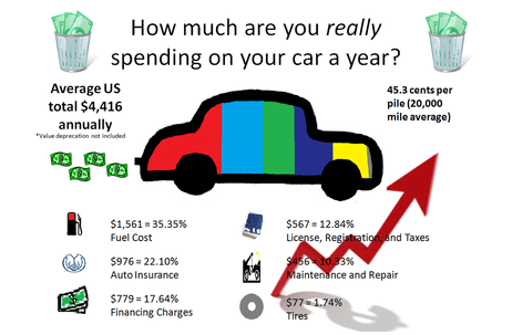 Cost to own a car