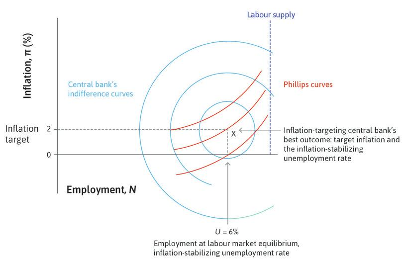 The Economy Unit 15 Inflation, unemployment, and monetary policy