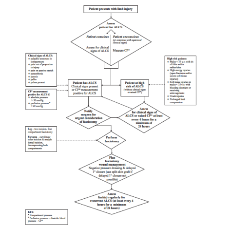 Compartment Syndrome Algorithm (Wall 2010)